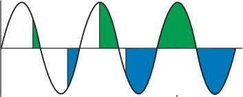 positive half wave and the other for the negative half wave. TOR Figure 7: Phase angle