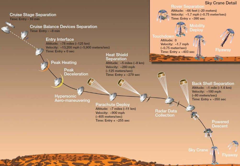 Figure 2. Mars Science Laboratory entry into atmosphere of Mars (Source: NASA) 6