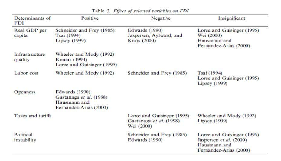 that have been extensively use in the literature. 6 Fig1 6 Elizabeth Asiedu On the determinants