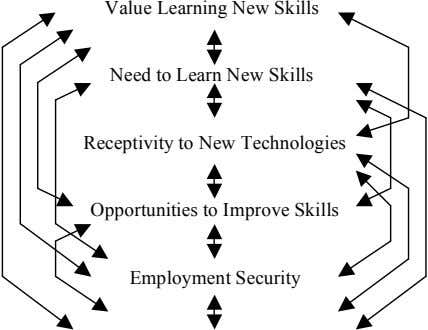 Value Learning New Skills Need to Learn New Skills Receptivity to New Technologies Opportunities to