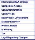 B Competitive Actions C Consumer Demands D Country Risk E New Product Development F