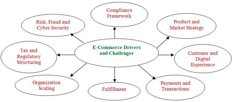 cause issues. Figure 1: E-Commerce Drivers and Challenges VI. SNAPSHOT OF E - COMMERCE RETAIL REVENUES