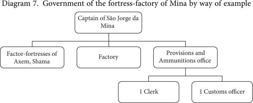 Diagram 7. Government of the fortress-factory of Mina by way of example Captain of São