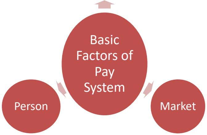 Basic Factors of Pay System Person Market
