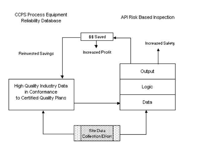 Figure 1 Synergies Between CCPS and API Relief Valve Efforts Keying on the data link, the