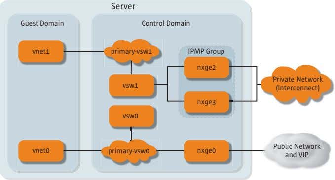 Server Guest Domain Control Domain vnet1 primary-vsw1 IPMP Group nxge2 Private Network vsw1 (Interconnect) nxge3