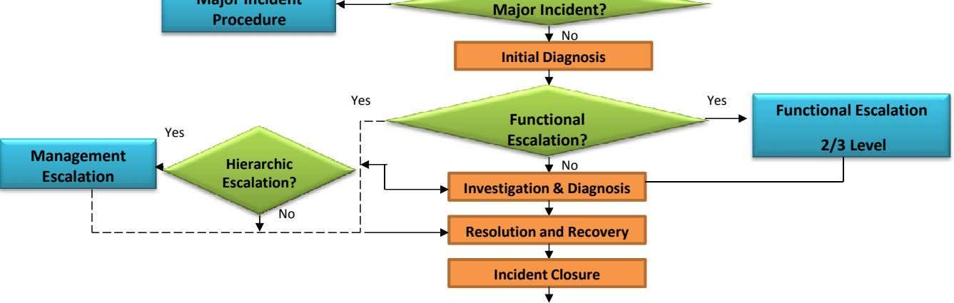 No Initial Diagnosis Yes Yes Functional Escalation Functional Yes Escalation? 2/3 Level Management Hierarchic
