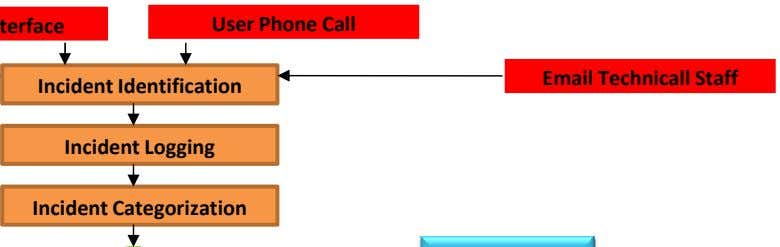 User Phone Call Email Technicall Staff Incident Identification Incident Logging Incident Categorization