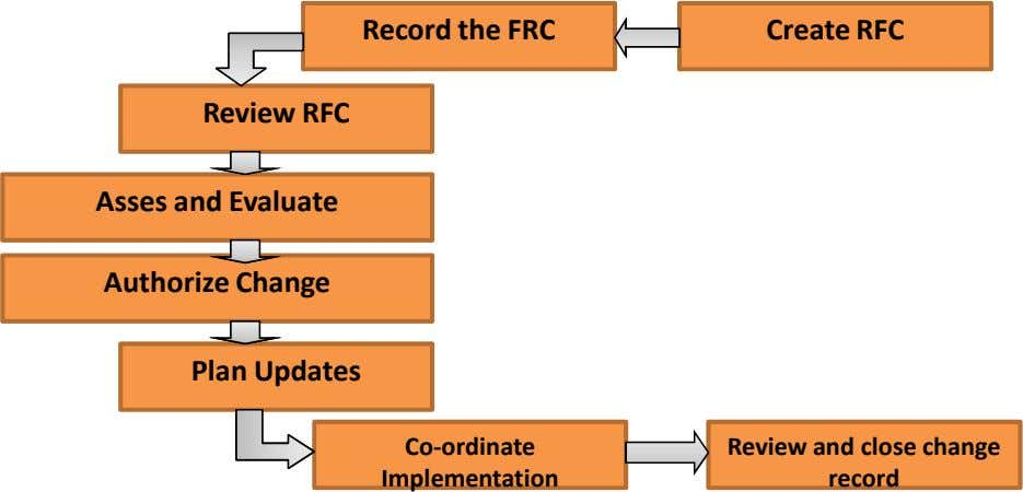 Record the FRC Create RFC R ev ew i RFC Asses and Evaluate Authorize Change