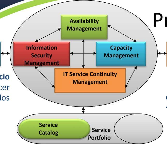 Availability Management Information Capacity Security Management Management IT Service Continuity Management los