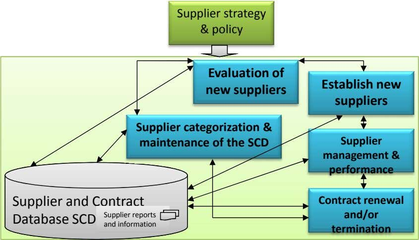 Supplier strategy & policy Evaluation of Establish new new suppliers suppliers Supplier categorization &