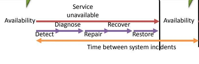 Service unavailable Availabilit y Availabilit y Diagnose Recover Detect Repair Restore Time between system