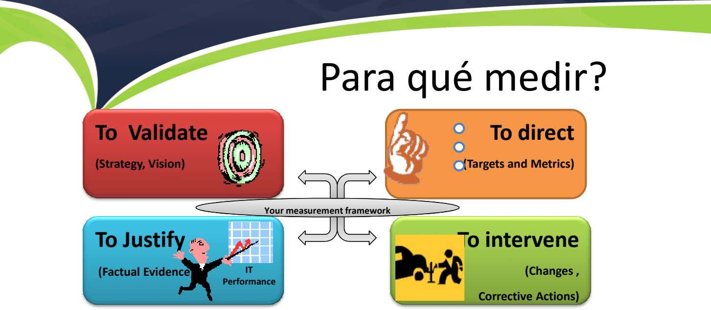 Para qué medir? To Validate To direct (Strategy, Vision) (Targets and Metrics) YourYour measurement