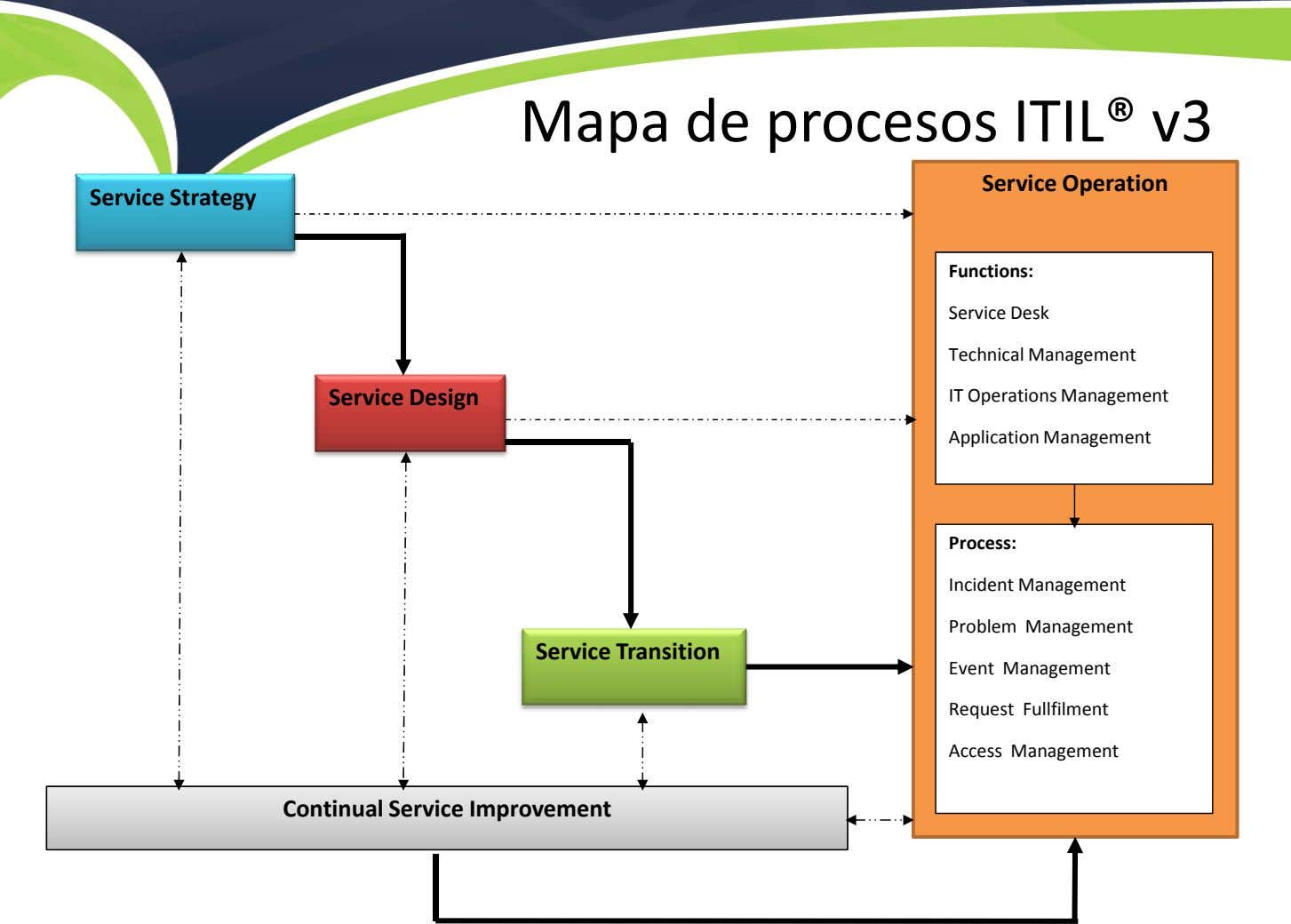 Mapa de procesos ITIL® v3 Service Operation Service Strategy Functions: Service Desk Technical Management Service