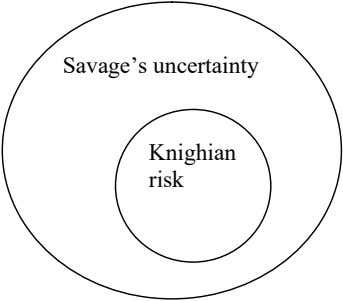 Savage's uncertainty Knighian risk