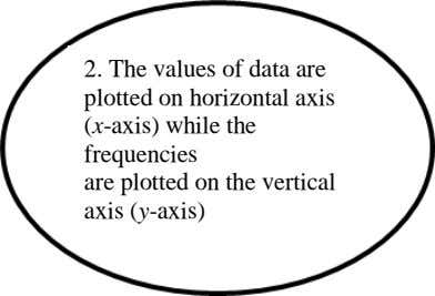 2. The values of data are plotted on horizontal axis (x-axis) while the frequencies are