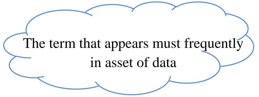 The term that appears must frequently in asset of data