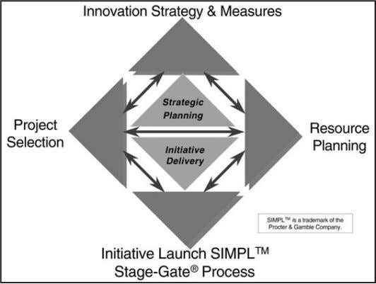 "Diamond guides each business's New Product efforts SOURCE: M. Mills, ""Implementing a Stage-Gate™ process at"