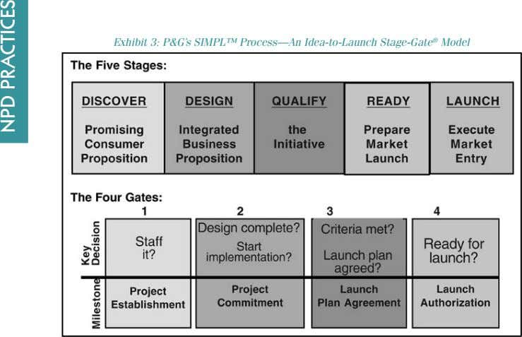 Exhibit 3: P&G's SIMPL™ Process—An Idea-to-Launch Stage-Gate ® Model NPD PraCTICes