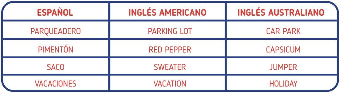 ESPAÑOL INGLÉS AMERICANO INGLÉS AUSTRALIANO PARQUEADERO PARKING LOT CAR PARK PIMENTÓN RED PEPPER CAPSICUM