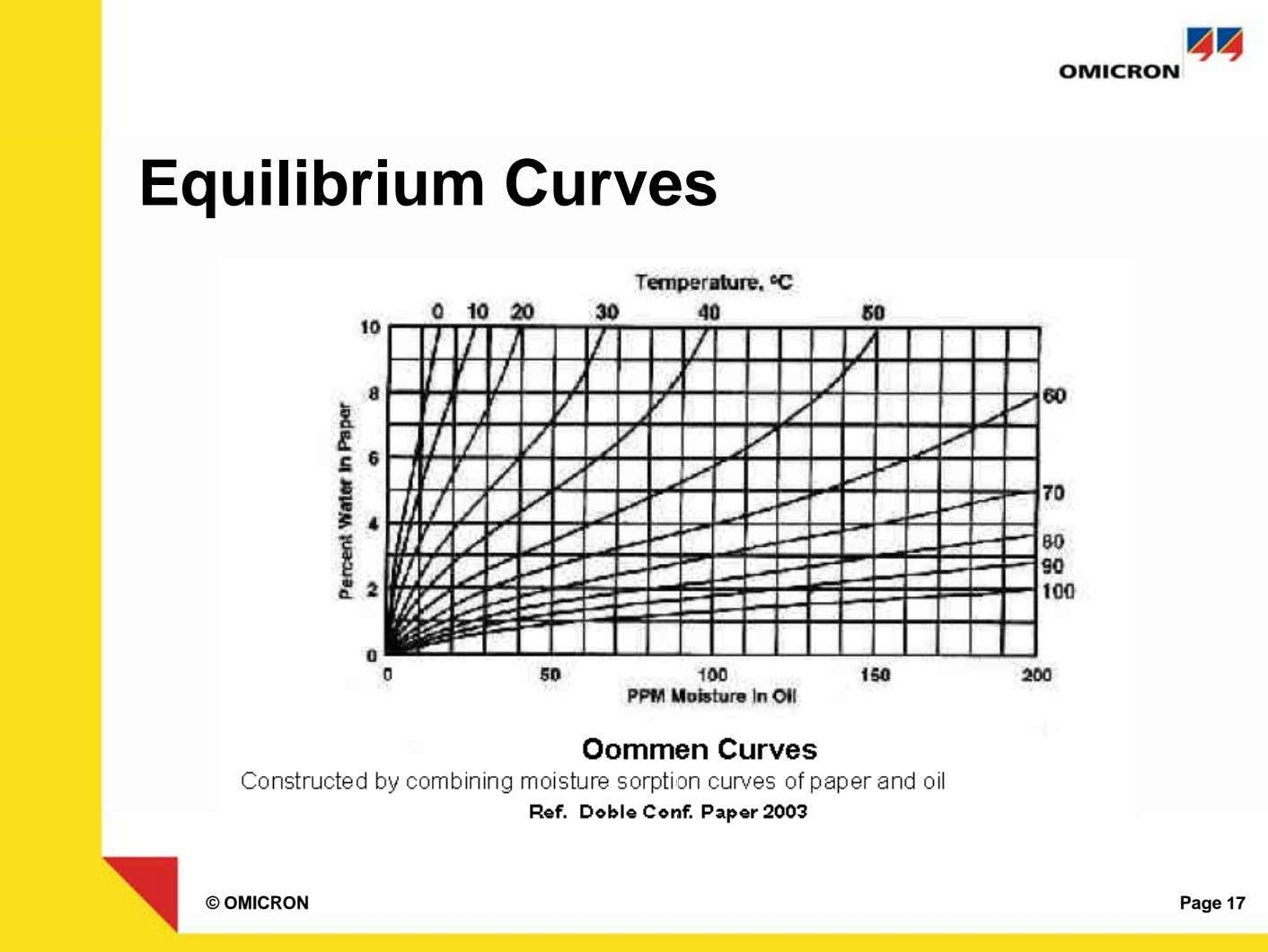 Equilibrium Curves © OMICRON Page 17