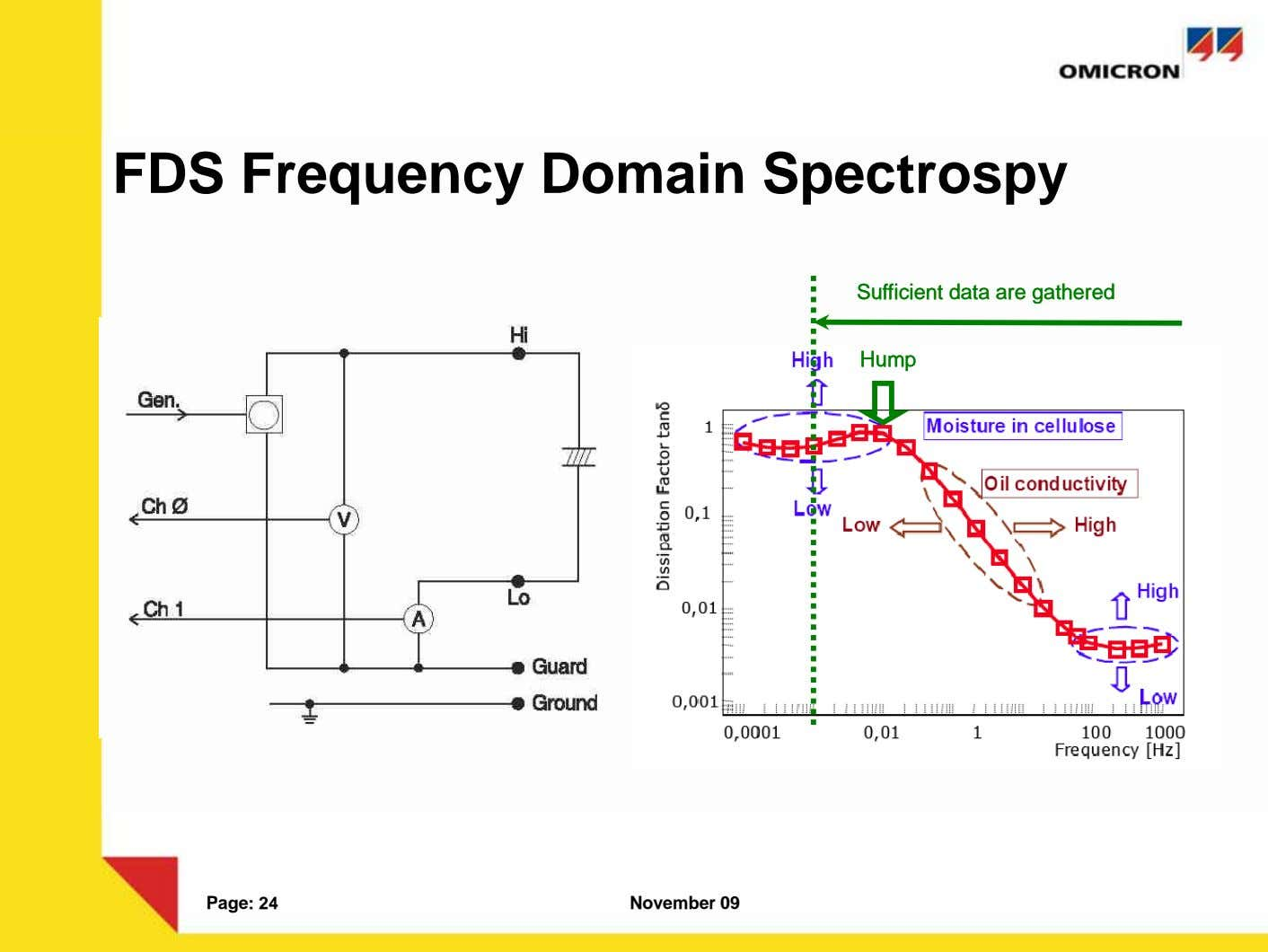 FDS Frequency Domain Spectrospy SufficientSufficient datadata areare gatheredgathered HumpHump Page: 24 November 09