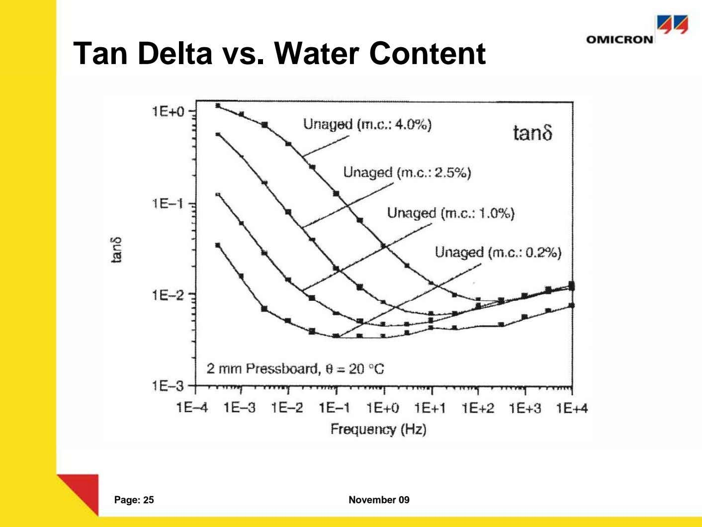 Tan Delta vs. Water Content Page: 25 November 09