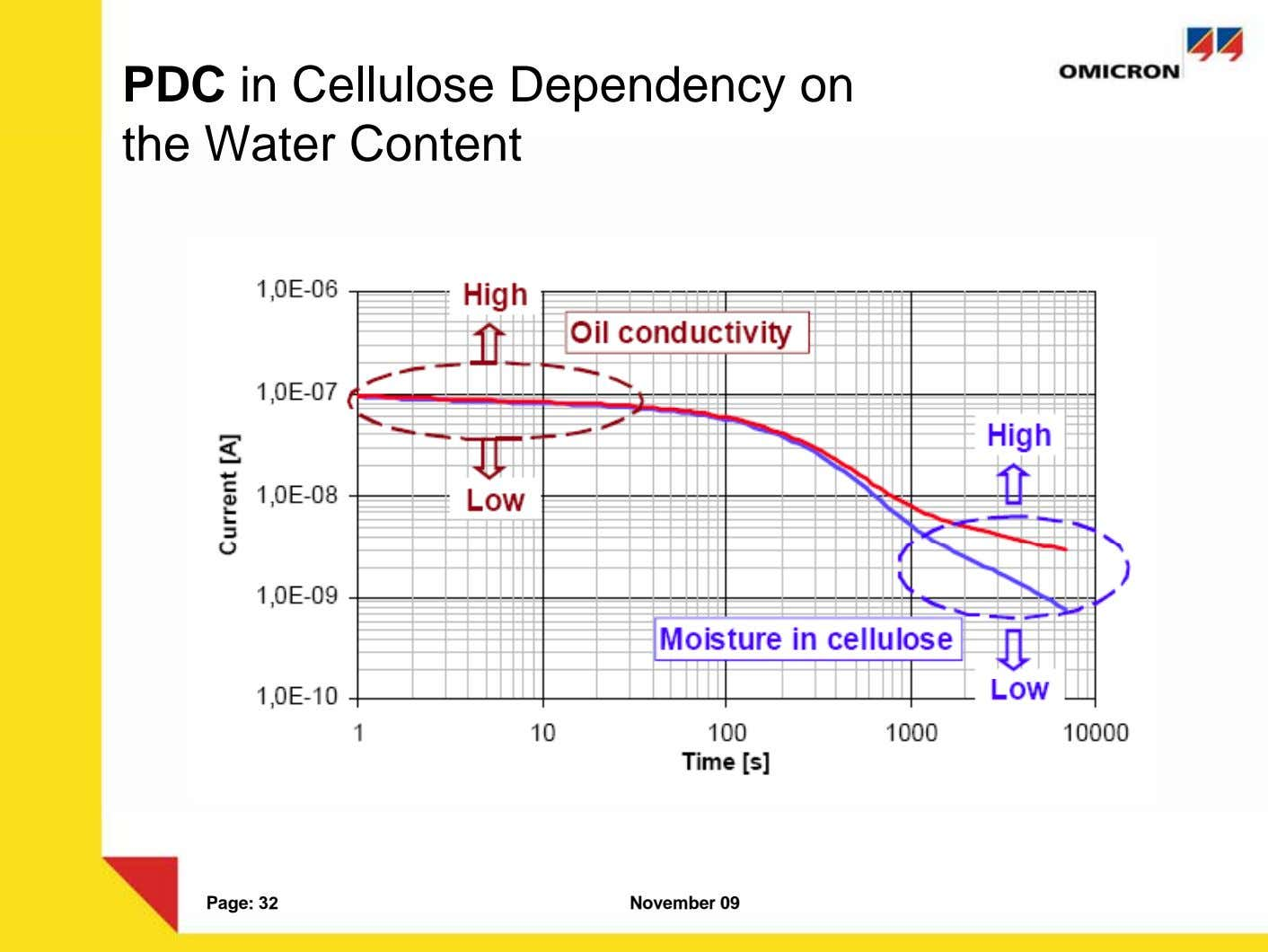 PDC in Cellulose Dependency on the Water Content Page: 32 November 09