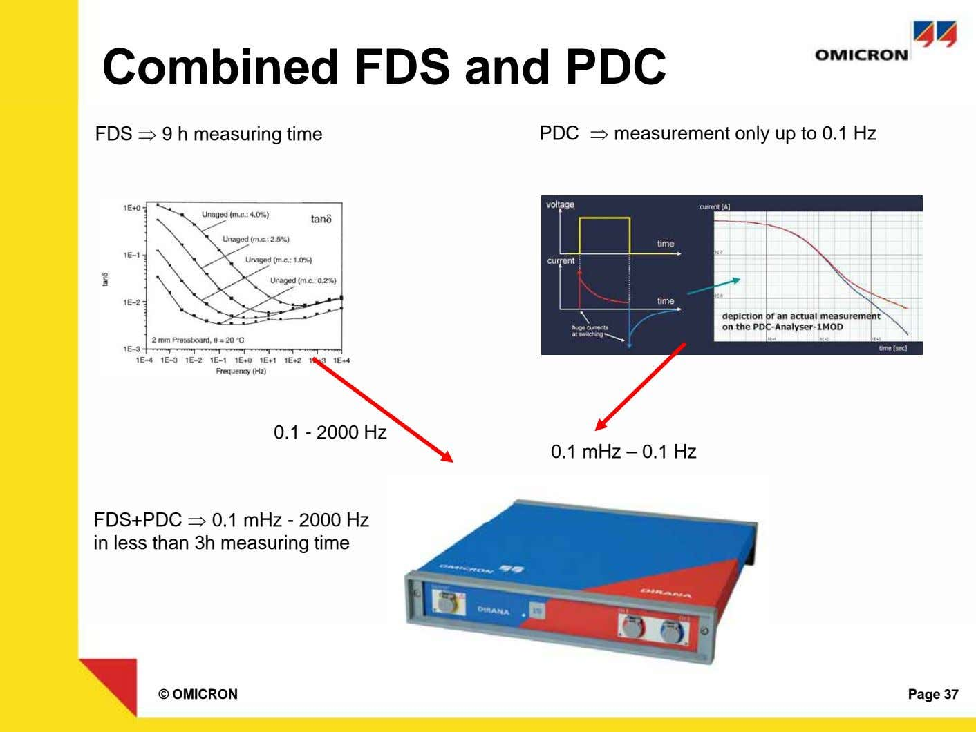 Combined FDS and PDC FDS ⇒ 9 h measuring time PDC ⇒ measurement only up