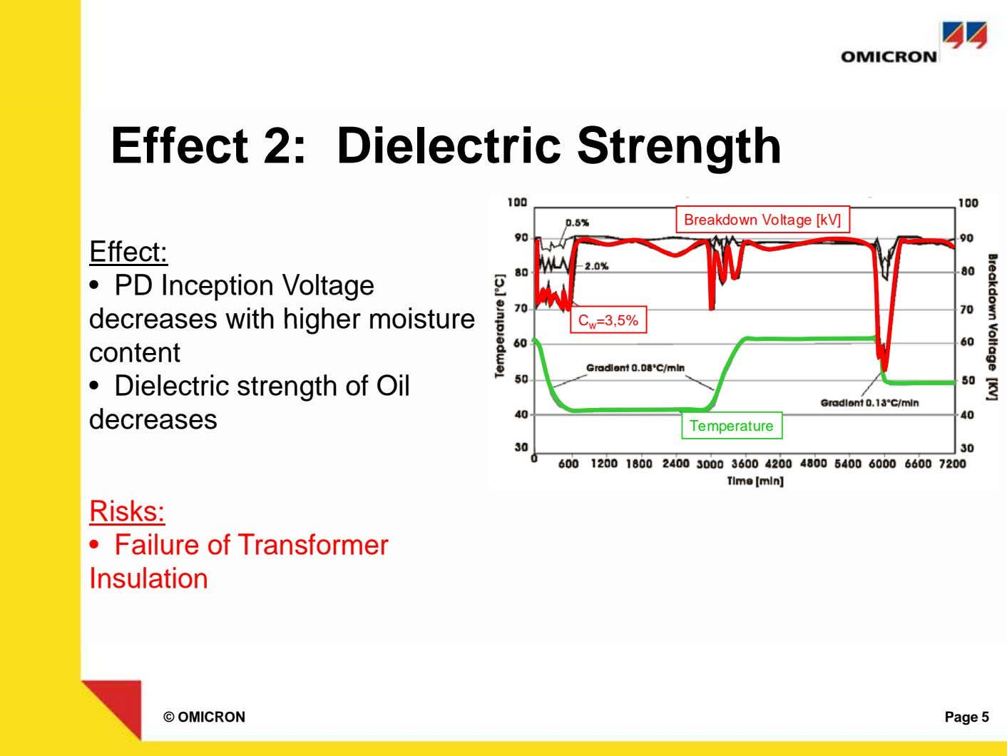 Effect 2: Dielectric Strength Breakdown Voltage [kV] Effect: • PD Inception Voltage decreases with higher