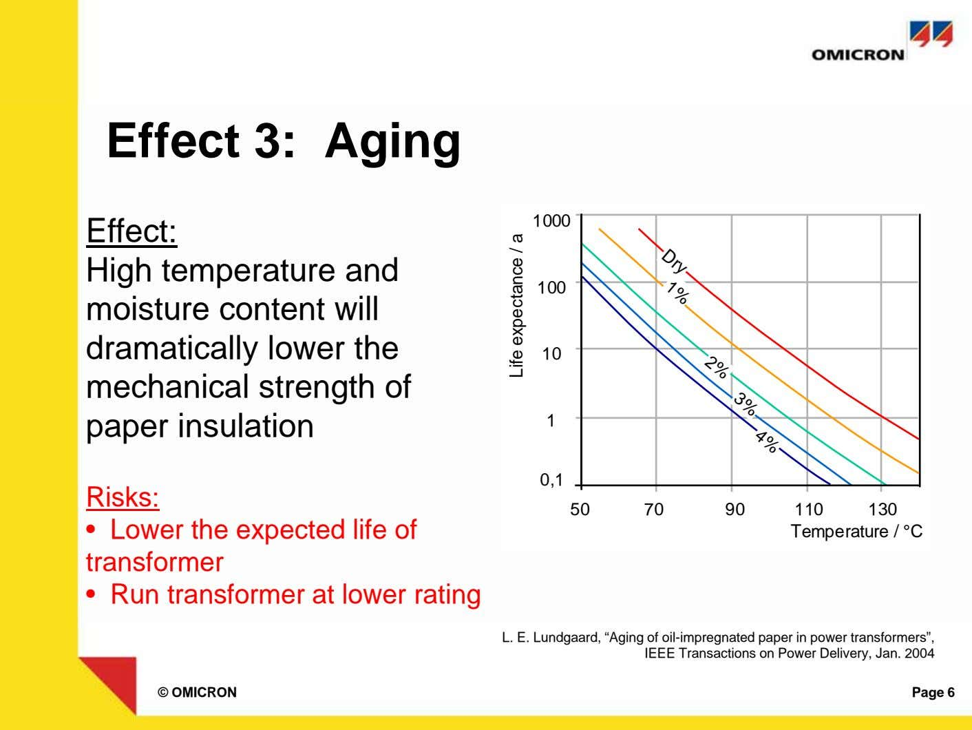 Dry 1% 2% 3% 4% Effect 3: Aging 1000 Effect: High temperature and moisture content