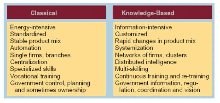 Figure 8 Knowledge-based industry compared to classical industry Source: Electronic and Mobile Business for Industrial