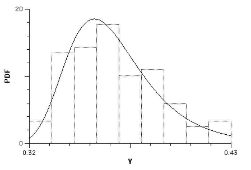 Figure 4. Batting-Average Data (Histogram and PDF) The overall shape of a histogram is intended