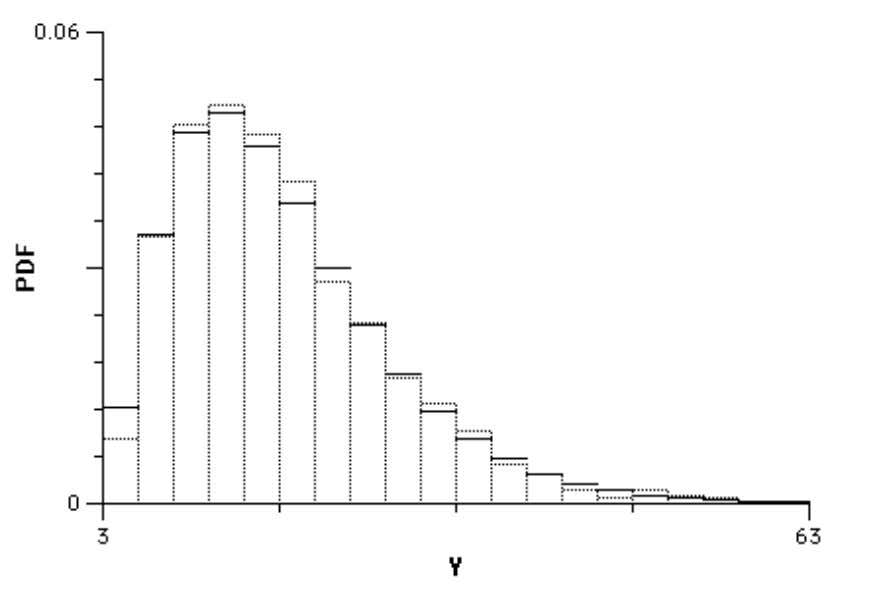 repetition of this experiment are shown in Figure 6. 1 2 Figure 6. Rolls3 Data (Histogram