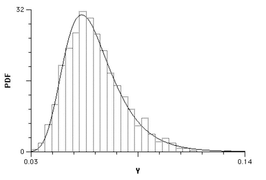 like the histogram in Figure 12 (where Y = K-S statistic). Figure 12. Distribution of K-S