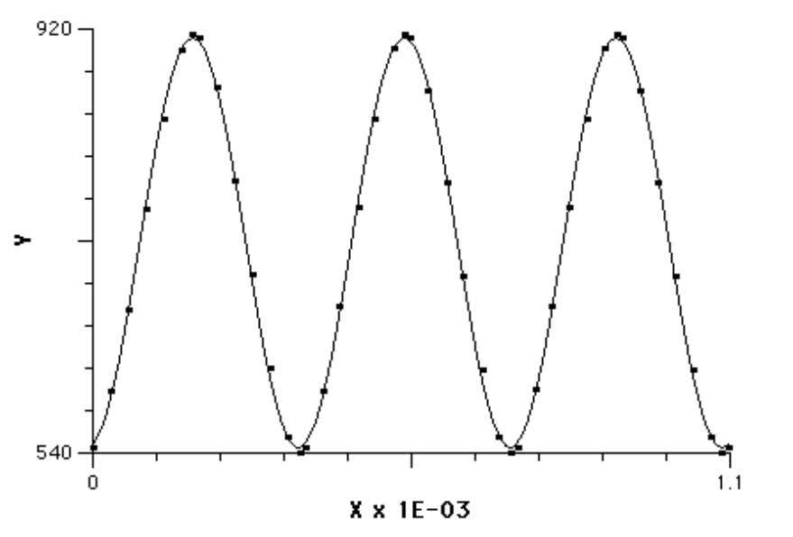 Therefore, the number of ML solutions is actually infinite. Figure 13. Least-squares Sine Fit to Daytime