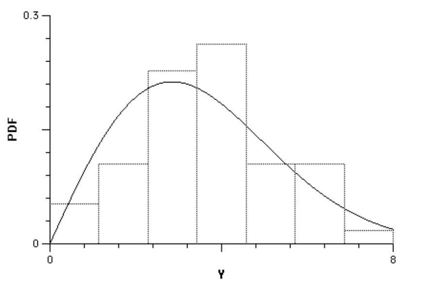 Figure 14. ML Fit of 50 Radii to a Chi Distribution If we repeat this