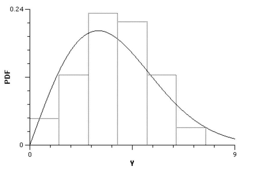 Figure 15. Comparison of 50 Radii to their Theoretical Rayleigh Distribution Deterministic Models Consider the