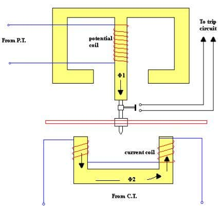 These relay are used on A.C. circuit only and can operate for fault flow in the