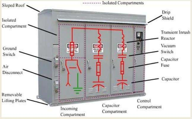 9. MISCELLANOUS EQUIPMENT: 9.1CAPACITOR BANK: Figure 9.1 Capacitor bank The load on the power system is