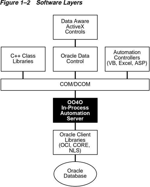 Figure 1–2 Software Layers Data Aware ActiveX Controls C++ Class Oracle Data Libraries Control Automation