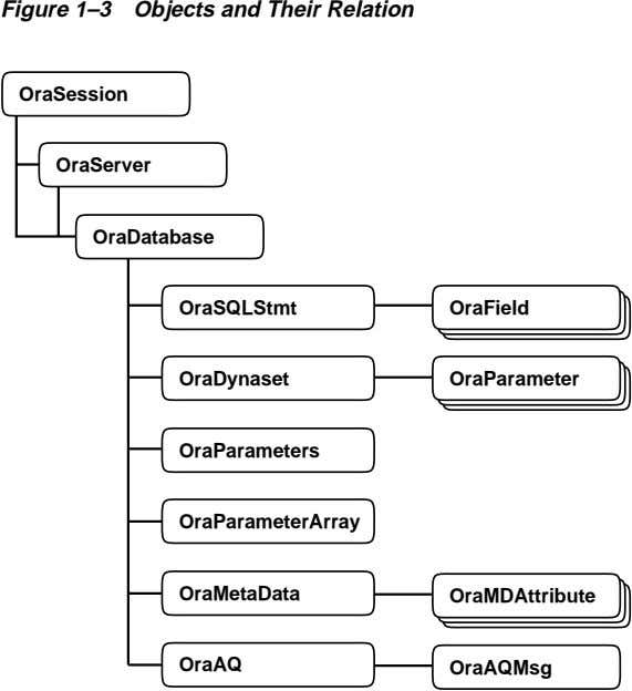 Figure 1–3 Objects and Their Relation OraSession OraServer OraDatabase OraSQLStmt OraField OraDynaset
