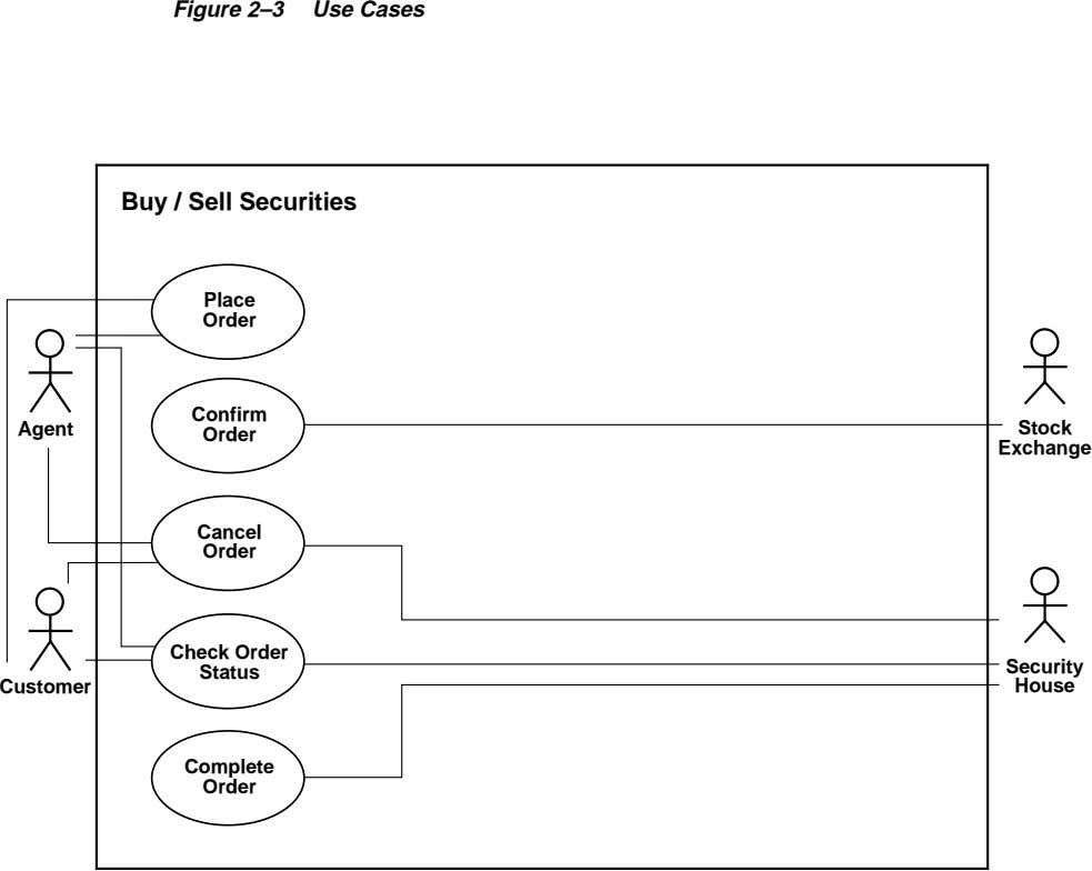 Figure 2–3 Use Cases Buy / Sell Securities Place Order Confirm Agent Stock Order Exchange