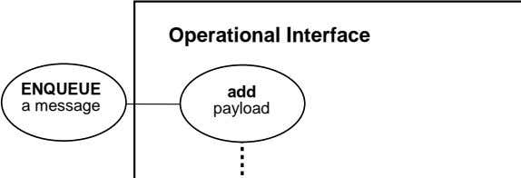 Operational Interface ENQUEUE add a message payload