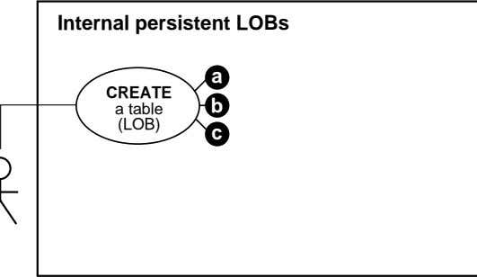 Internal persistent LOBs a CREATE a table b (LOB) c