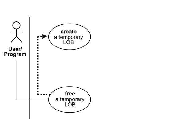 Graphic Element create a temporary LOB User/ Program free a temporary LOB