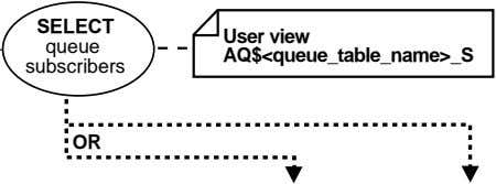 SELECT User view queue AQ$<queue_table_name>_S subscribers OR