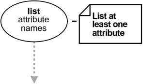 list List at attribute least one names attribute