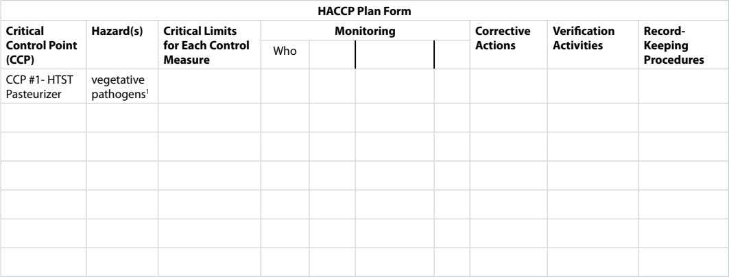 HACCP Plan Form Critical Hazard(s) Monitoring Corrective Verification Record- Control Point Actions Activities