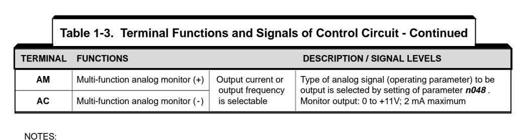 Table 1-3. Terminal Functions and Signals of Control Circuit - Continued TERMINAL TERMINAL FUNCTIONS FUNCTIONS